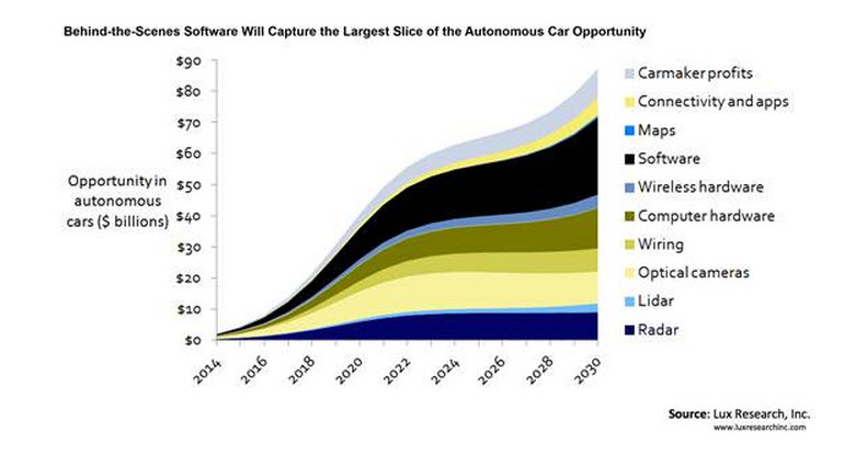 self-driving-car-market.jpg