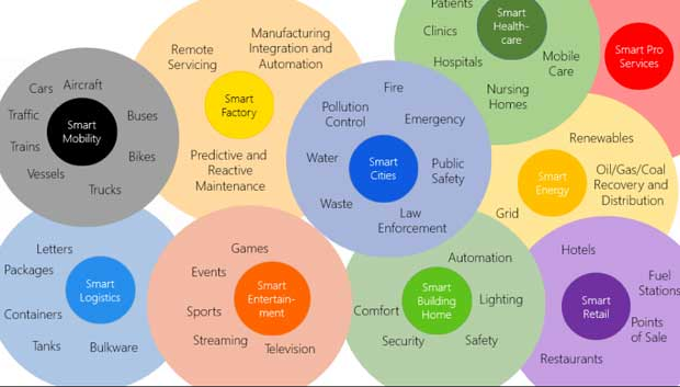 The Windows Embedded team is the core of Microsoft's new IoT team