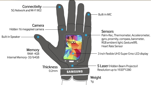 Samsung and HTC's smart gloves