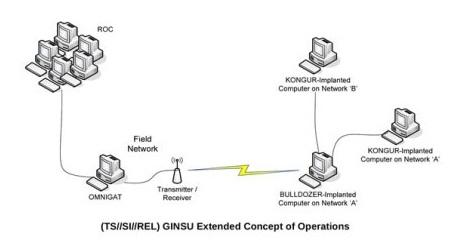 GINSU+BULLDOZER+KONGUR: Spying on you through the PCI bus