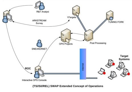SWAP+ARKSTREAM+TWISTEDKILT: The super-rootkit in your Windows system
