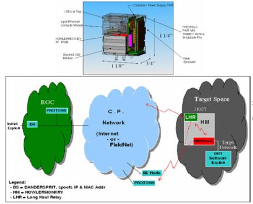 FIREWALK: Wireless spy on your wired network