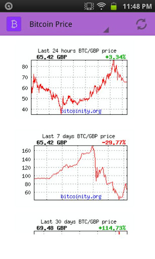 Bitcoin: Price and Charts