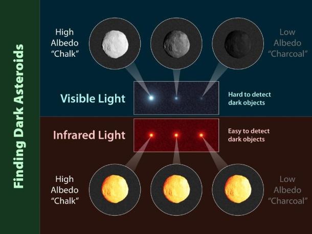Finding dark asteroids graphic