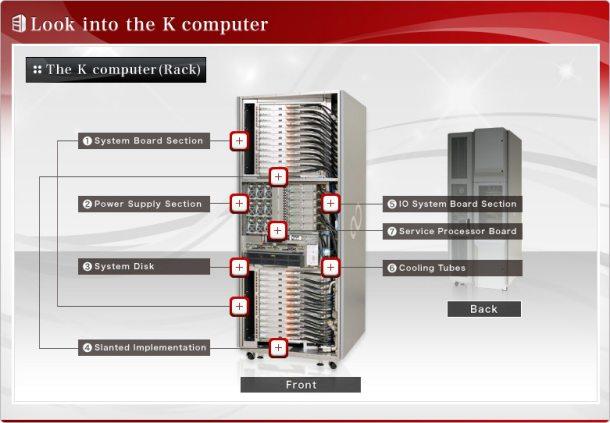 Diagram of K Computer