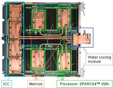 I/O system boards