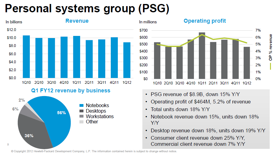 HP's Personal Systems Group results
