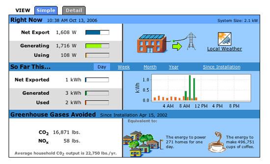 Measuring solar power in
