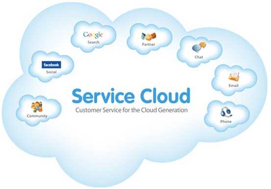 Salesforce.com's service cloud