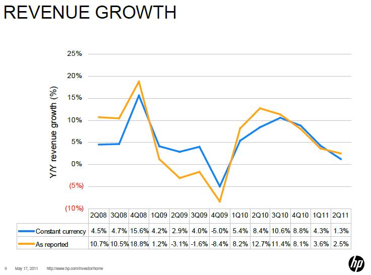 HP Revenue