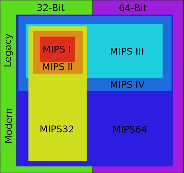 618px-MIPS_instruction_set_family.svg