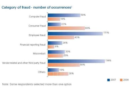 Fraud categories