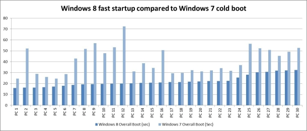 Windows 8 boot up times