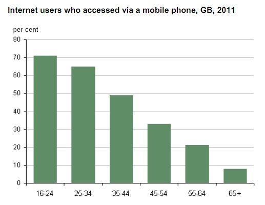UK mobile internet users chart