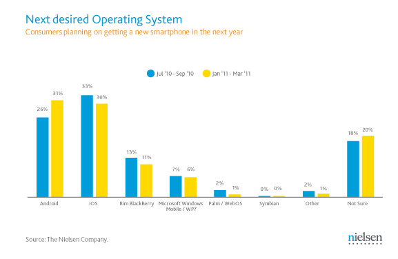 Next desired operating system results