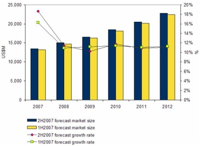 IDC revised forecast for consulting and SI market in Asia-Pacific excluding Japan region