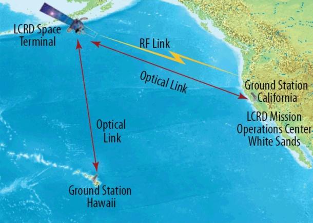 Laser space communication diagram