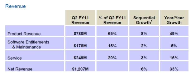 NetApp earnings image