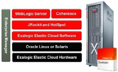 Oracle Exalogic image