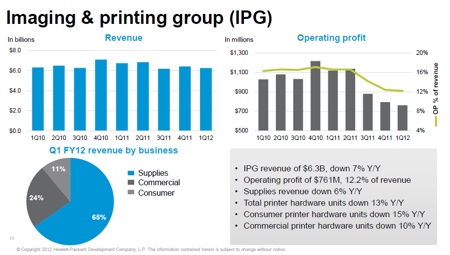 HP's Imaging and Printing Group results