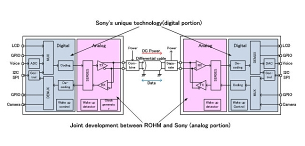 Sony wiring image