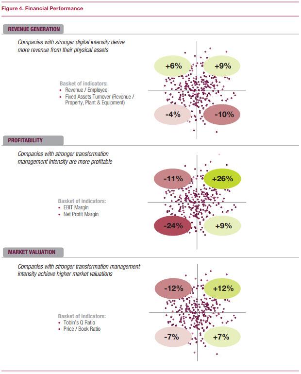 Digital transformation: financial performance