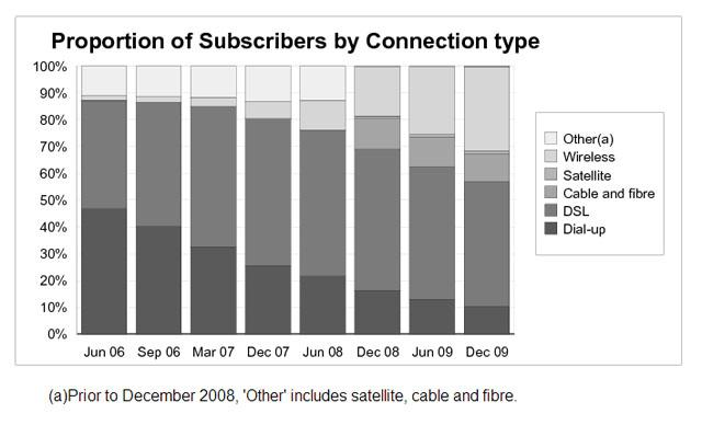 Broadband Statistics