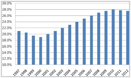 Public sector IT spend