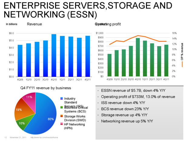 Enterprise, servers and storage results