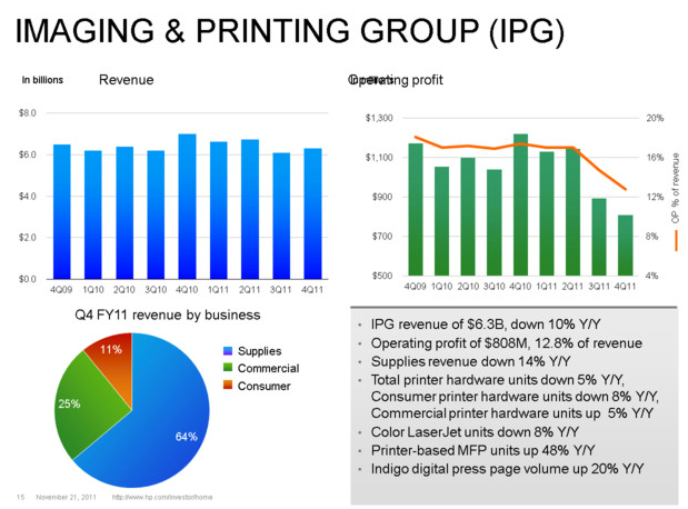 Imaging and printing group results