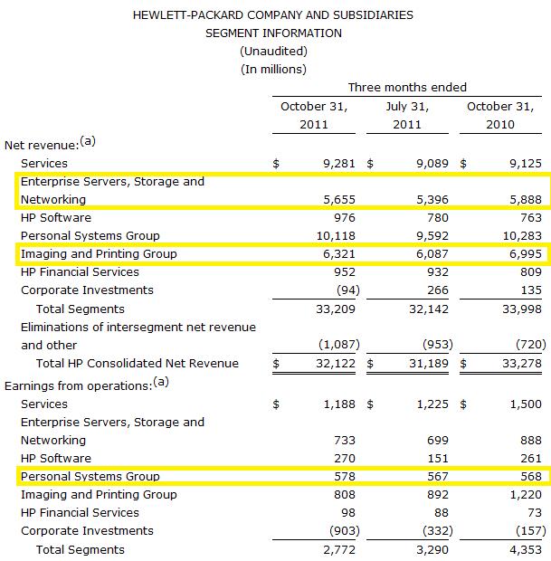 HP's balance sheet