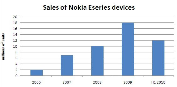 Nokia Eseries sales
