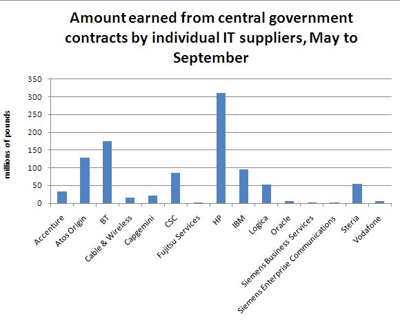 government IT supplier earnings