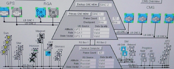 A shot of GUI that station crew use to access the station's command and control computers