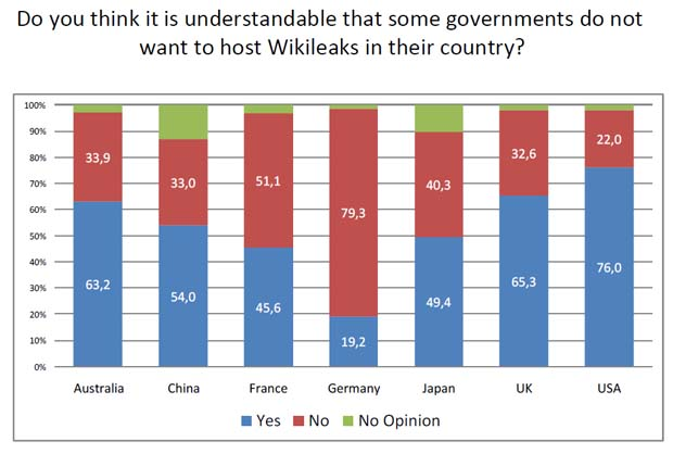 Wikileaks Poll results