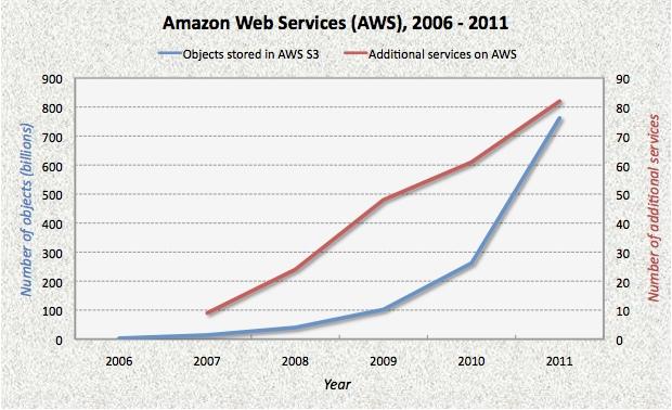 AWS graphic
