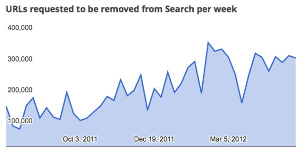 Google transparency report 2012 May