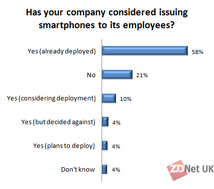 Has your company considered issuing smartphones to its employees?