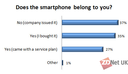 Does the smartphone belong to you?