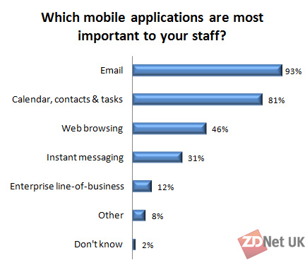 Which mobile applications are most important to your staff?