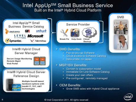 Intel AppUp business service