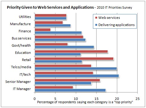IT Priorities graph