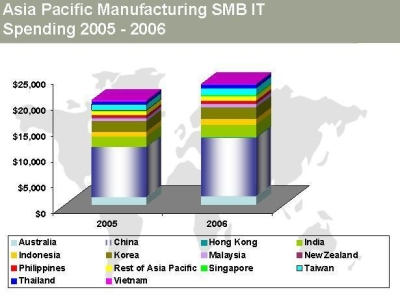 IT spend of manufacturing SMBs in the Asia-Pacific region