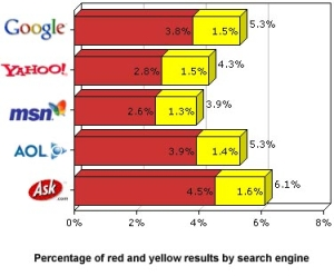 Percentage of