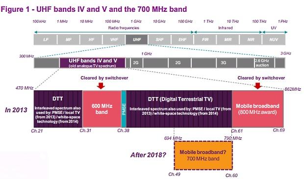 Spectrum bands diagram