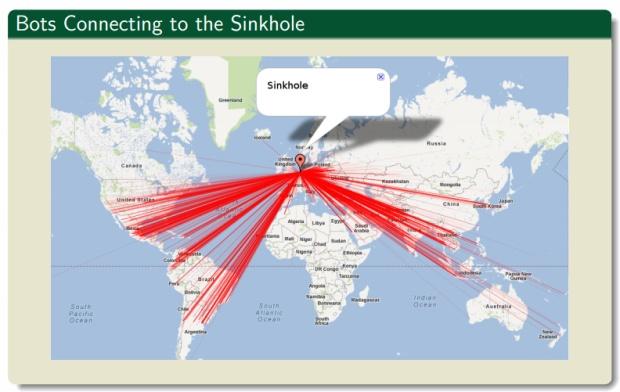 Kelihos botnet sinkhole image