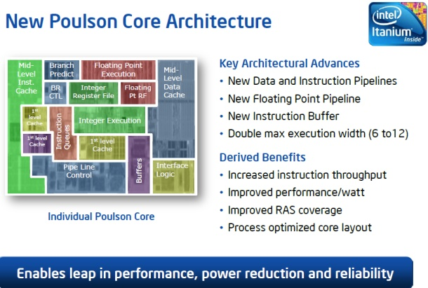Intel Poulson chip