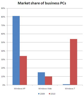 market share of business PCs by operating system