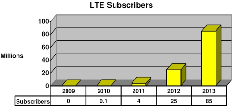 LTE subscribers from 2008 to 2013