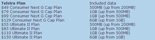 New Telstra data offerings